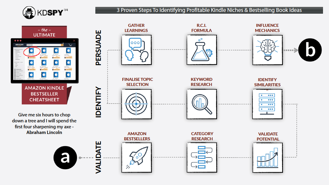 3 Proven Steps To Identifying Profitable Kindle Niches & Bestselling Book Ideas
